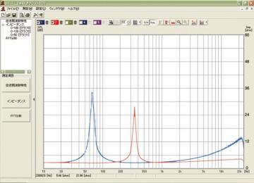 スピーカーのインピーダンス特性を車両装着状態で再び計測。ユニットが正しく動作しているかをデータで客観的に確認します。