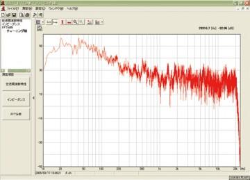 完成後のシステムによる車室内周波数特性の測定データ例。HiFi再生の基本となる低域から高域までの帯域バランスを確認します。