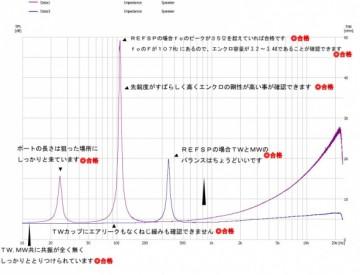 エンクロージャーの製作ではインピーダンス・波形の測定結果をBewithの専門スタッフと検討し、評価を得ています。
